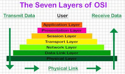 seven layer OSI model